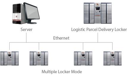 ipc-multi-network-mode