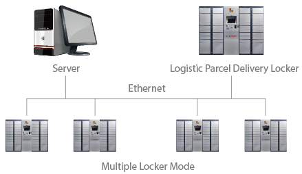 parcel-lockers-multi-network-mode